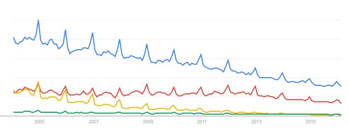 Comportamiento de las búsquedas en Google de Canon (azul), Nikon (rojo), Sony camera (verde) y digital camera (amarillo) a lo largo de los últimos diez años.