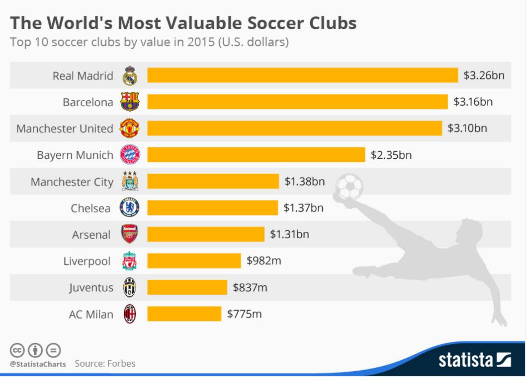 clubes mas valiosos