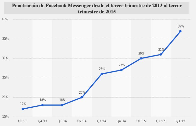 facebook messenger penetracion