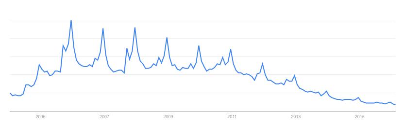 Interés por iPod en los últimos diez años. Fuente: Google Trends.