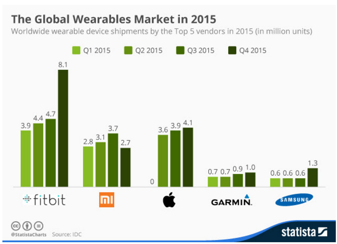 wearables apple