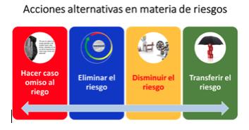 Alternativas-Materia-Risegos