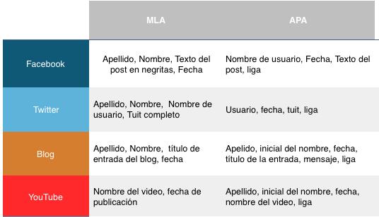 Redes Sociales-Informacion