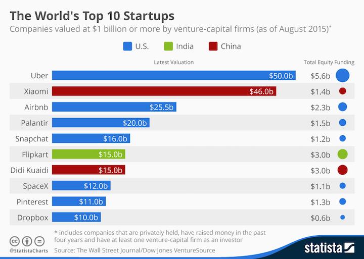 Startups_mas_valiosas_del_mundo