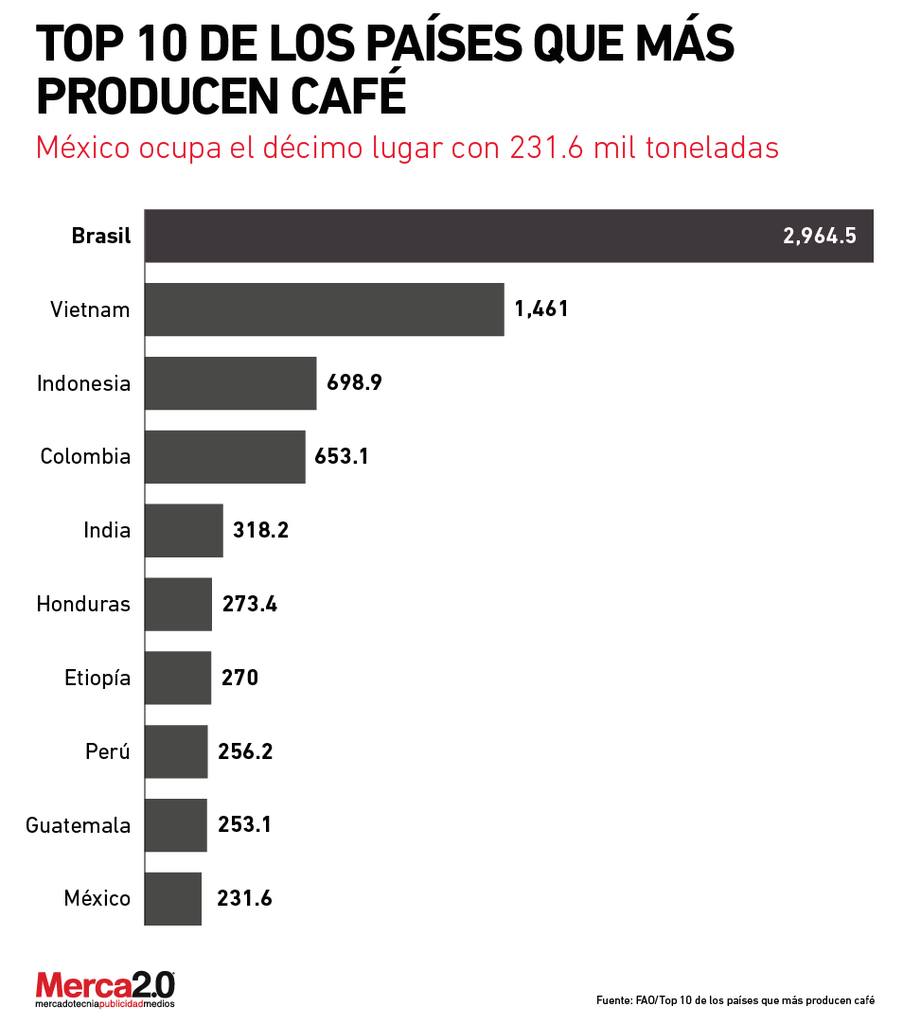 Cual Es El Mejor Cafe De Mexico