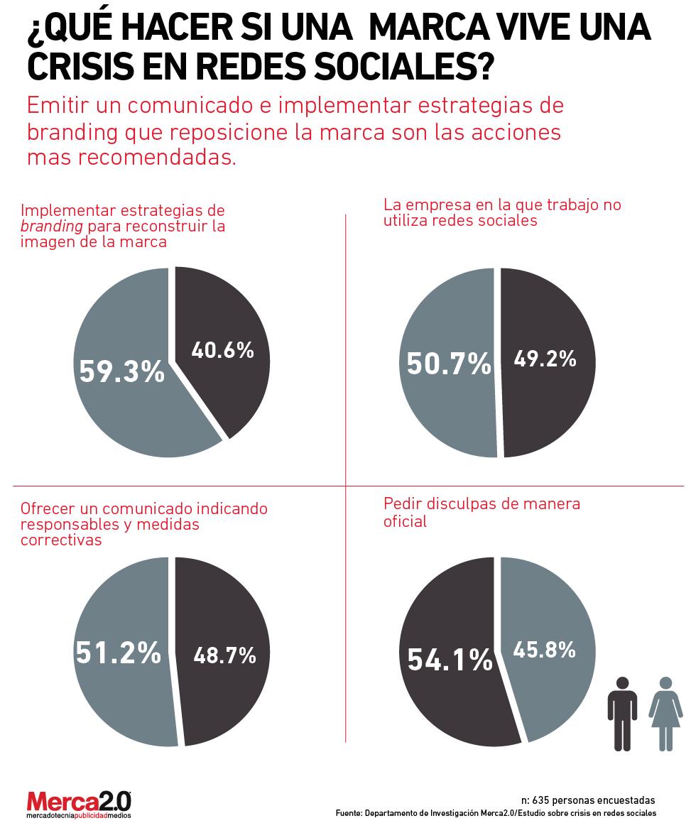 crisis_resdes_sociales_marcas-01