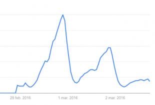 "Búsquedas de ""Donald Drumpf"" en Google esta semana."