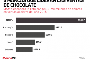 marcas_lideran_chocolate-01-2