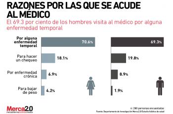 razones_acudir_medico-01