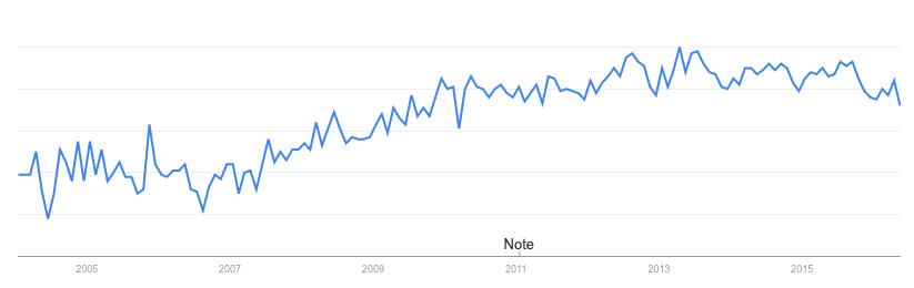 """Búsquedas sobre """"cómo correr"""" en Google."""