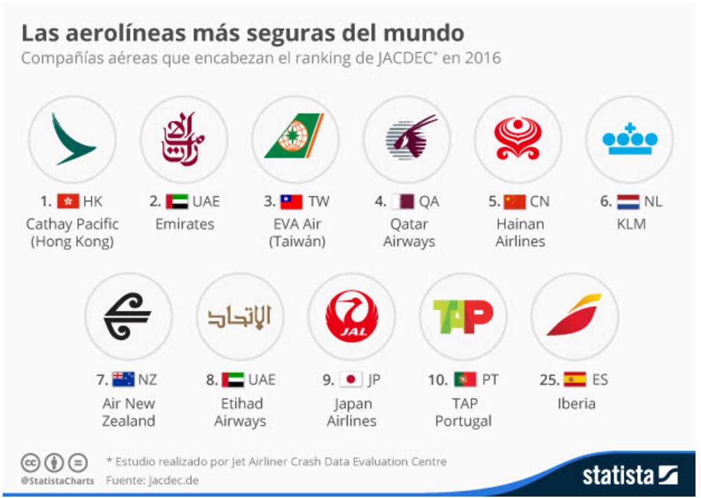 Cuáles son las aerolíneas más seguras del mundo?