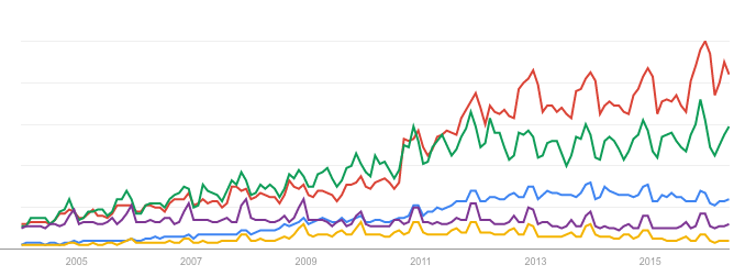 Interés por las marcas en búsquedas en Google: Zara (rojo), H&M (verde), Forever 21 (azul), AMerican Eagle, (morado), Aéropostale (amarillo). Fuente: Google Trends.