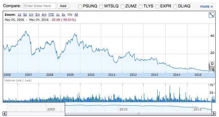 Comportamiento del valor de las acciones de Aéropostale durante los últimos años.  Fuente: Google Finance.