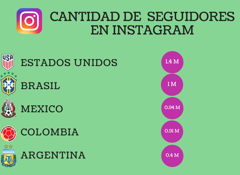 copa america 2016 instagram