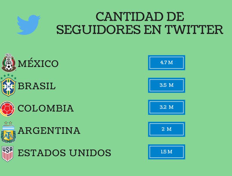 copa america 2016 twitter