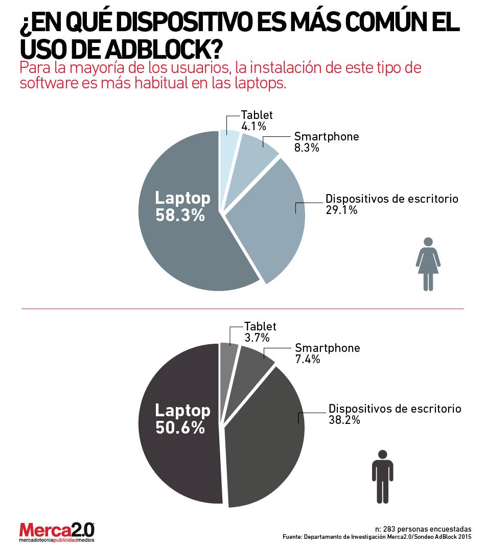 dispositivos_utilizas_asdblock-01