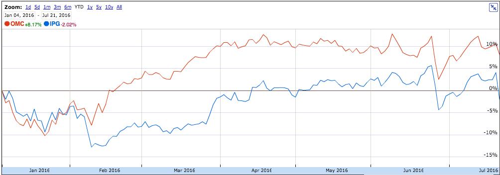 Comportamiento de las acciones de Omnicom (rojo) e IPG (azul).