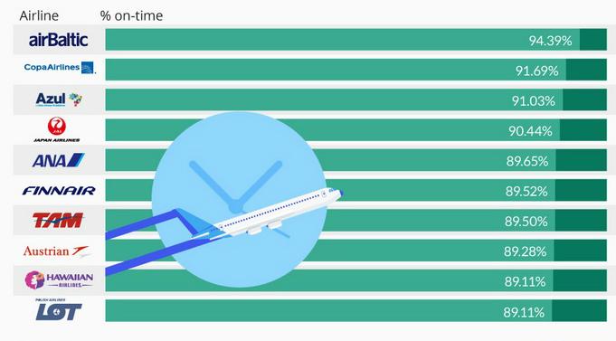 american puntualidad