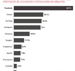 redes_sociales_consultas-01