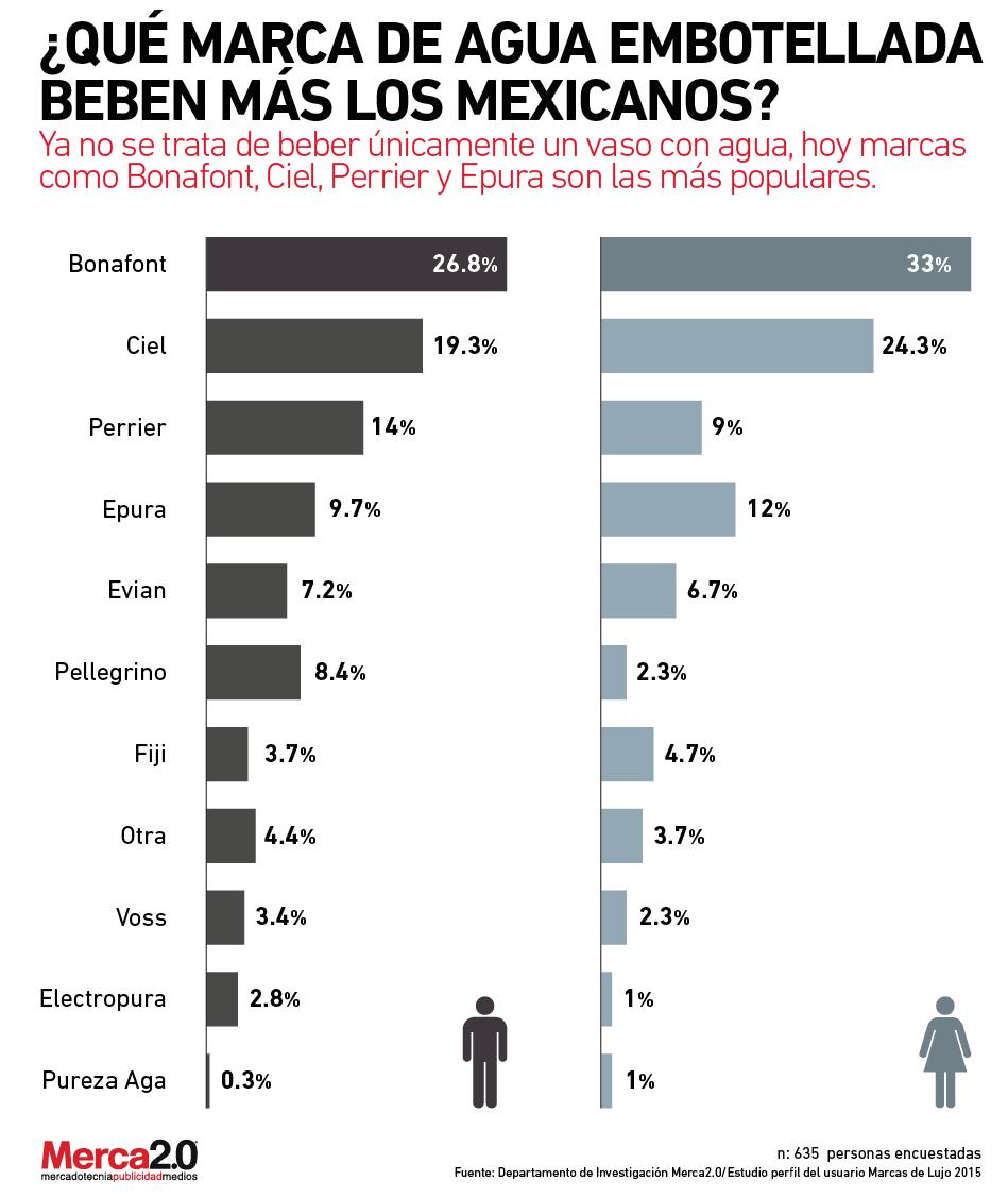 Qu marca de agua embotellada beben m s los mexicanos - Marcas de te ...