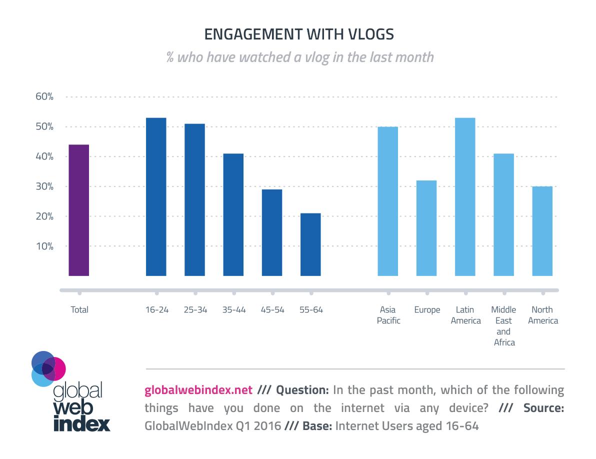engagement blogs