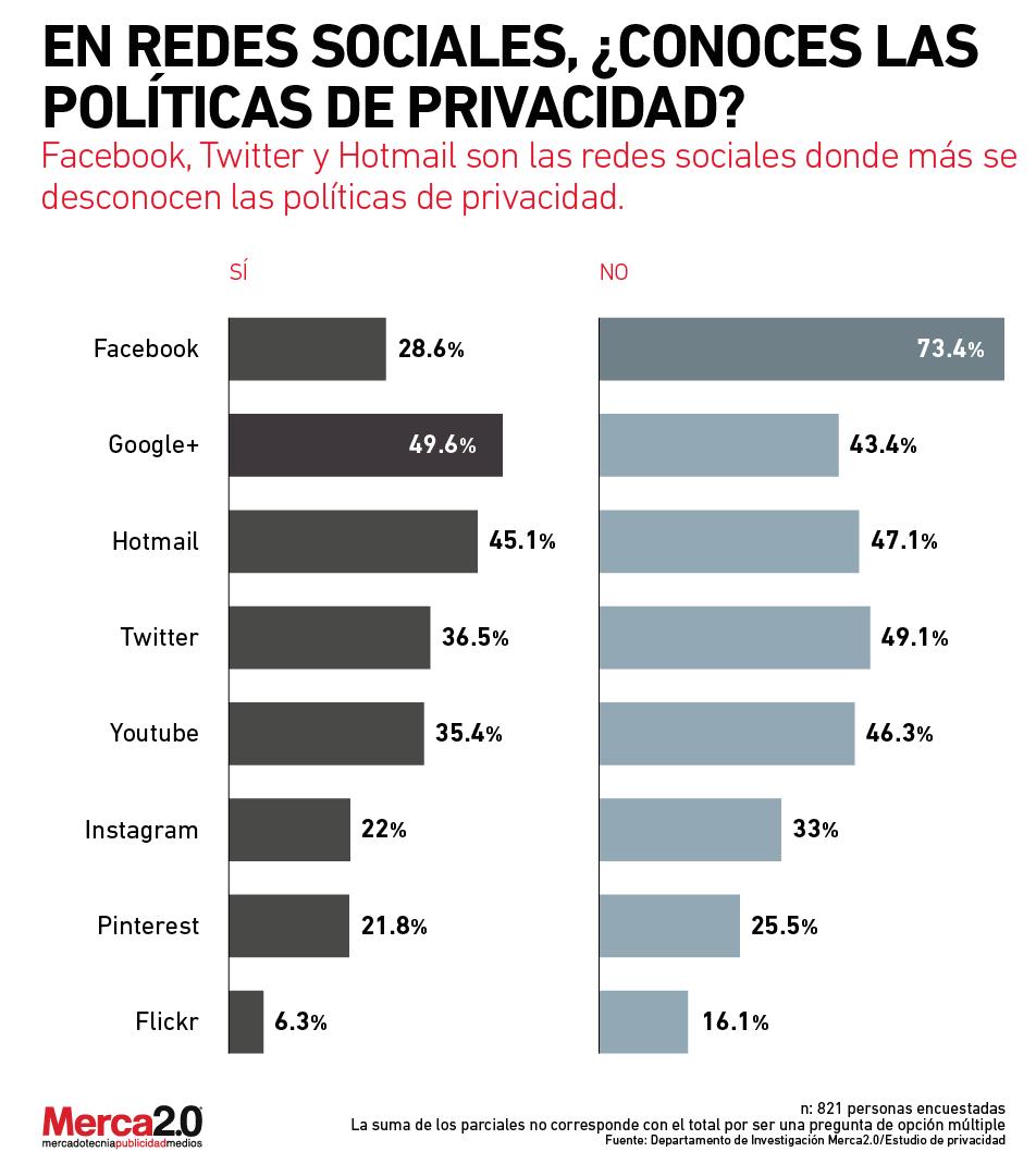 privacidadredes