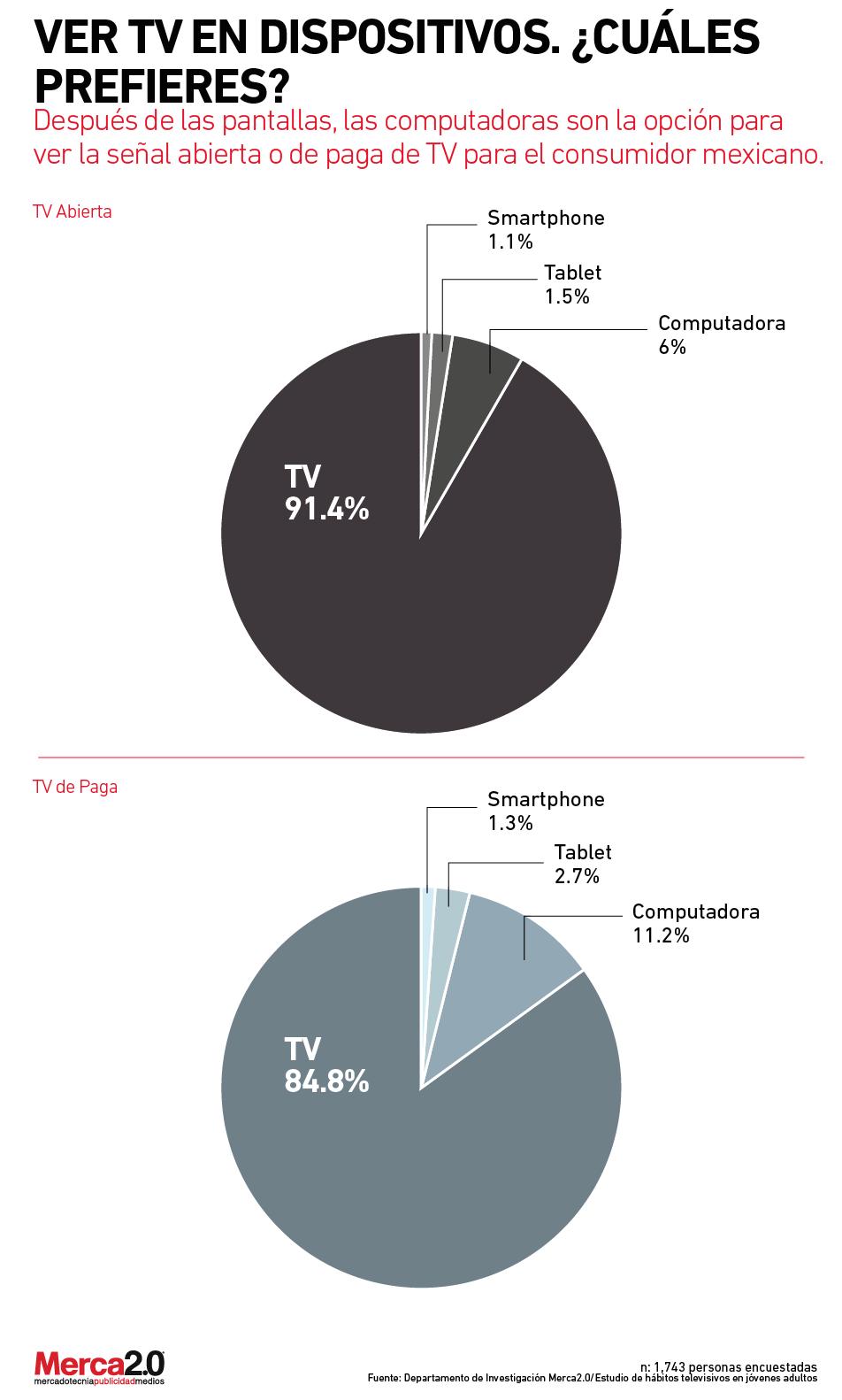 tvdispositivos