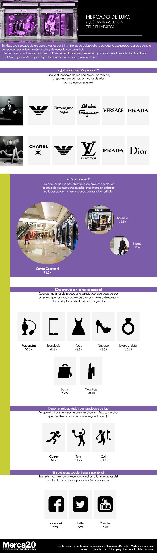 ESTÁS A UN CLIC DE CONSULTAR CONTENIDO PREMIUM DE MERCA20.COM   .  Etiquetas  consumo · marcas de lujo · mercados ... e371747cedf