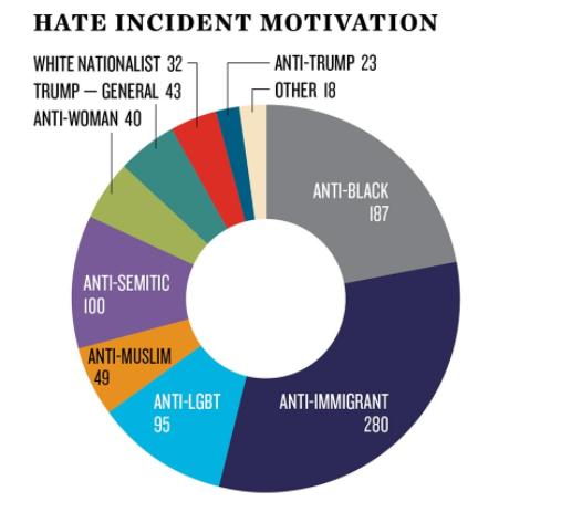 racismo_estados unidos_grafica