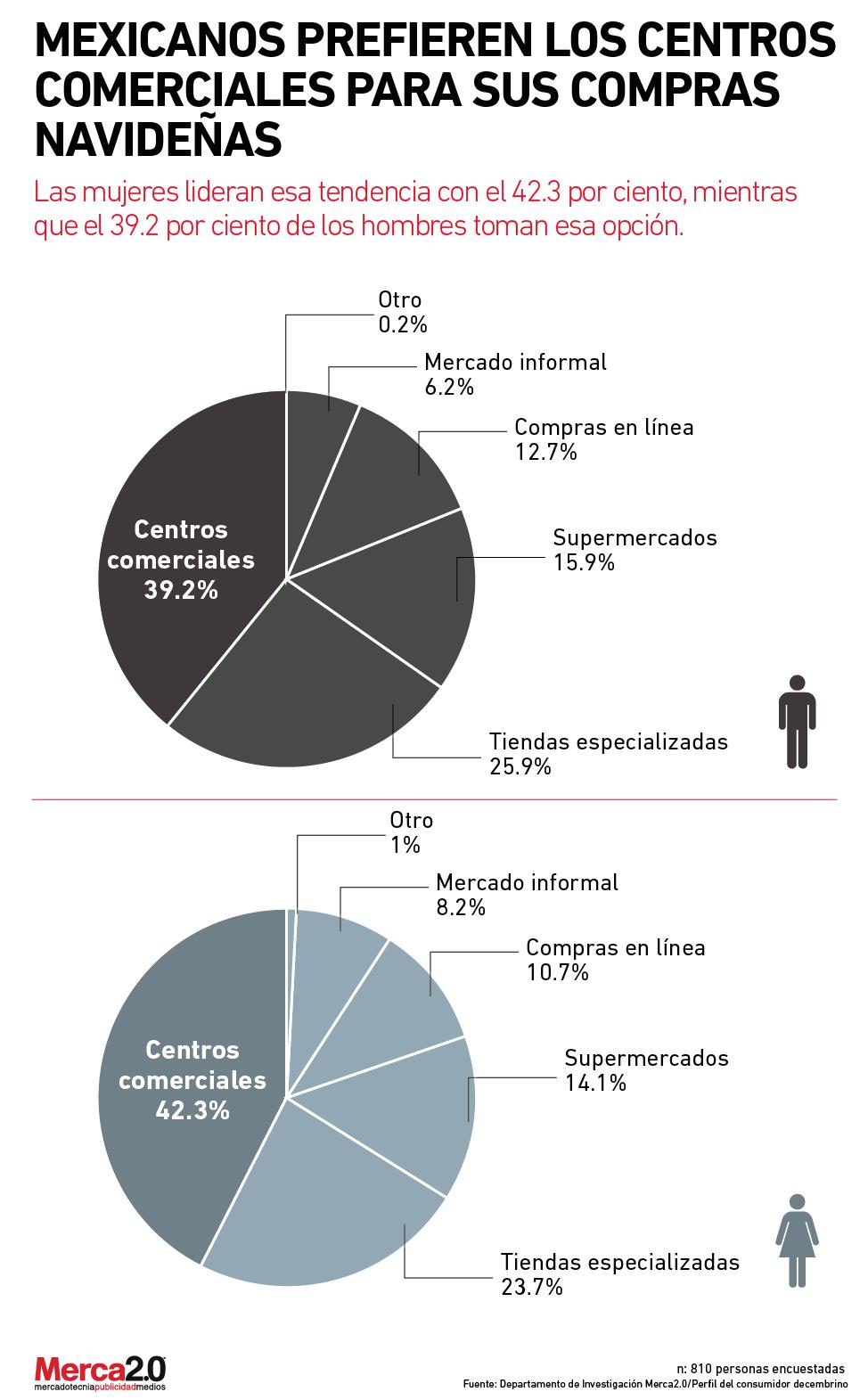 94b99cf2 Mexicanos prefieren los centros comerciales para sus compras navideñas