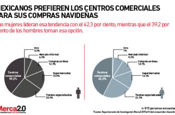 Encuesta_centros_comerciales