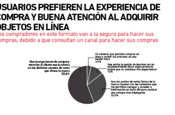 Experiencia_compras_grafica