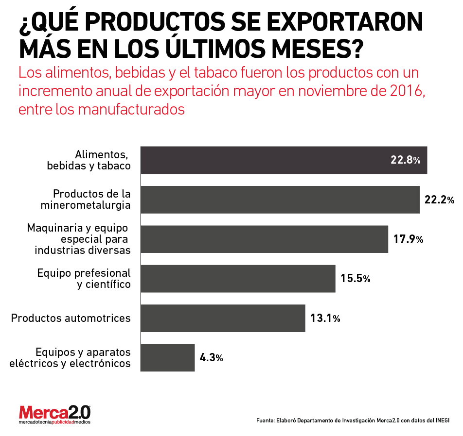 exportaciones_manufactora-01