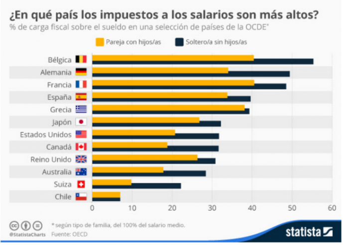 salario_mundo_statista