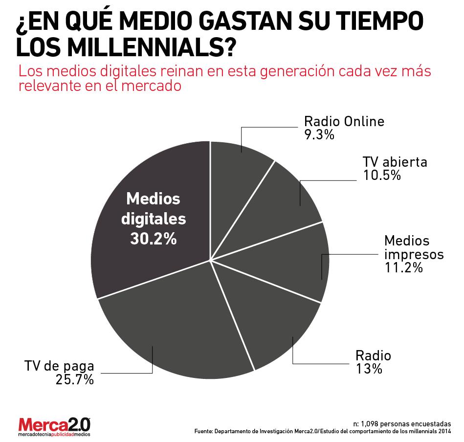 tiempo_gastan_millennials-01