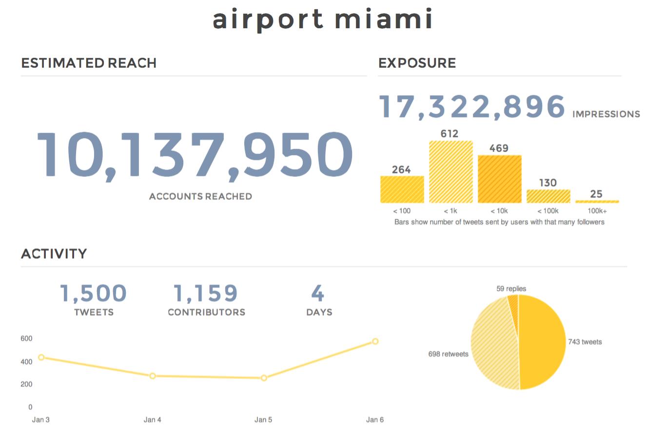 """En Twitter la expresión """"Airport Miami"""" ha tenido un incremento en sus impresiones."""