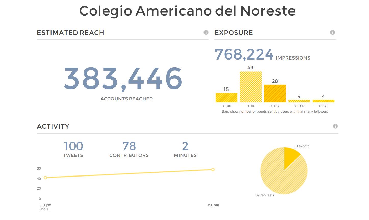 colegio_americano_del_noreste_tweet_reach