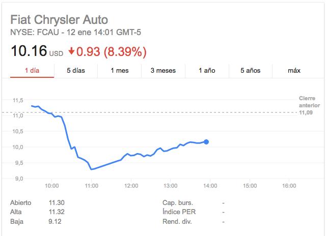 fiat-chrysler-acciones-google-finance
