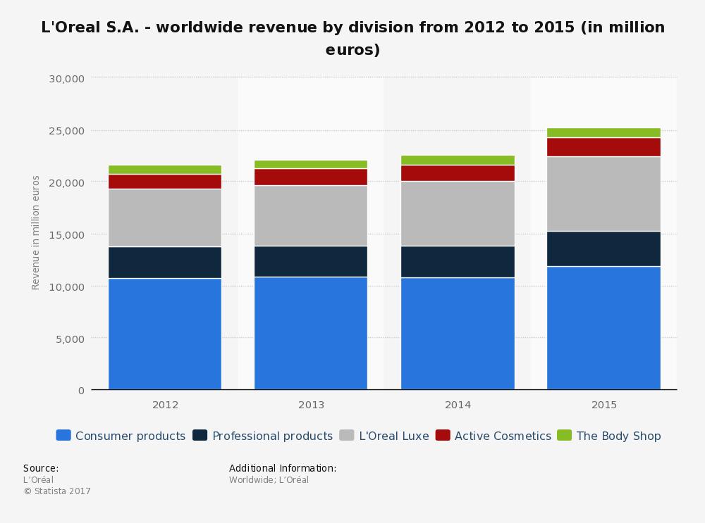 ingresos-loreal-divisiones