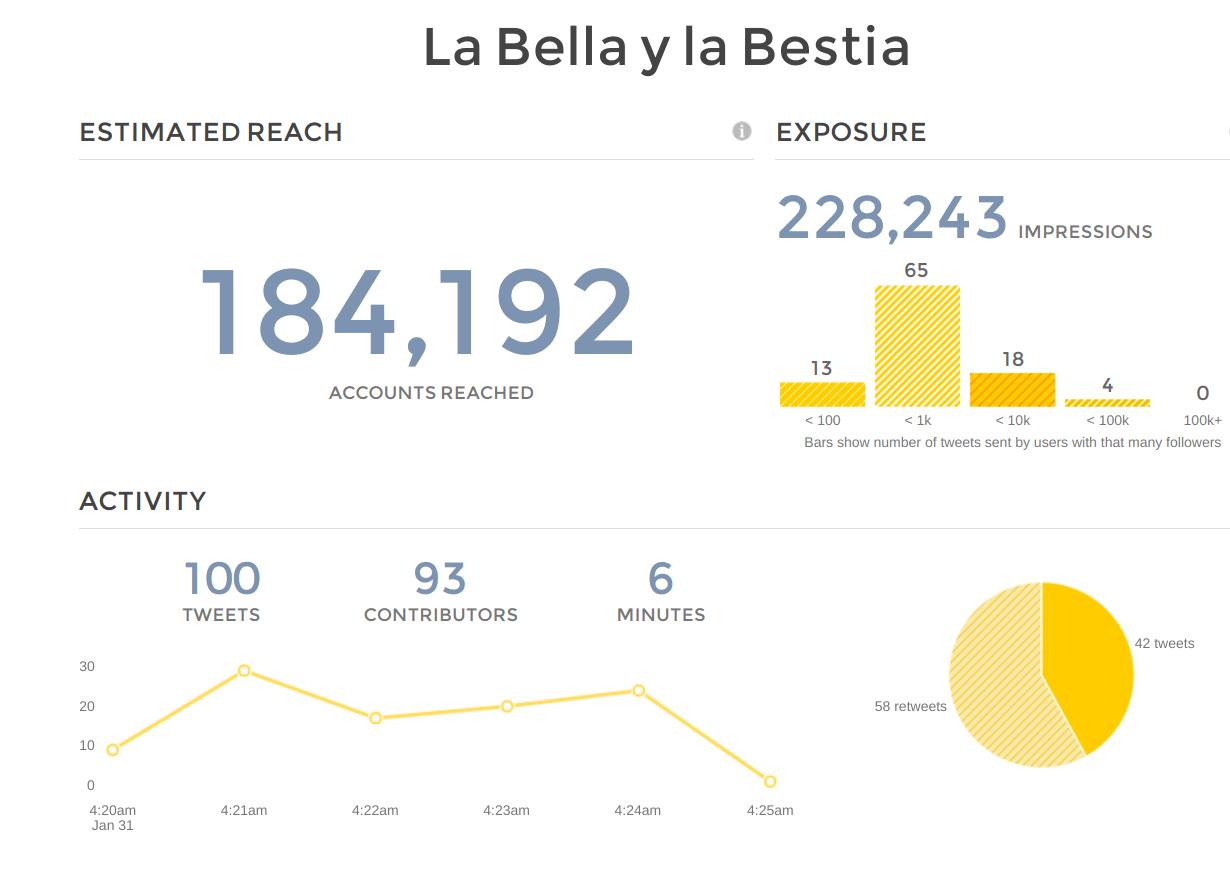 la_bella_y_la_bestia_tweet_reach