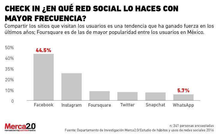 red_social_acostumbras_posteo-01