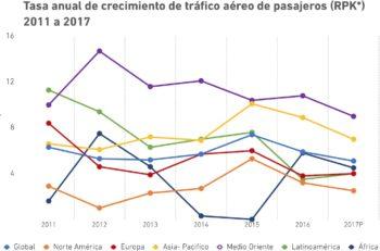 tasa_anual_crecimiento_pasajeros