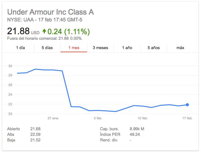 under-armour-google-finance