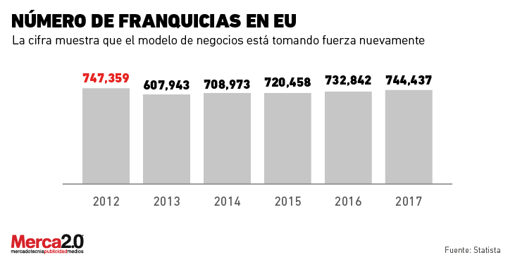franquicias_eua-01