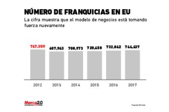 franquicias_eua-02
