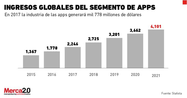 graficas_apps