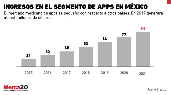 graficas_apps_02