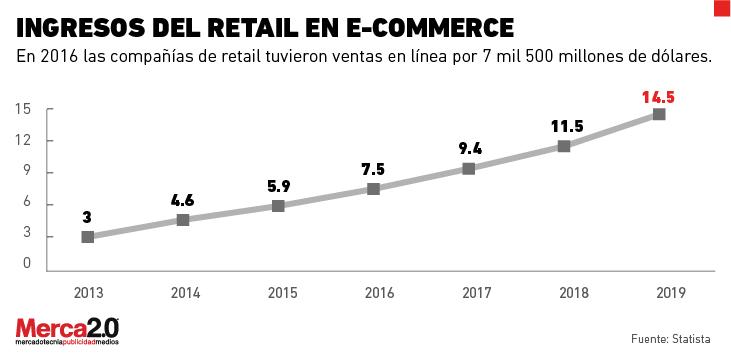 b8aaace4 El e-commerce en México: un camino a paso lento