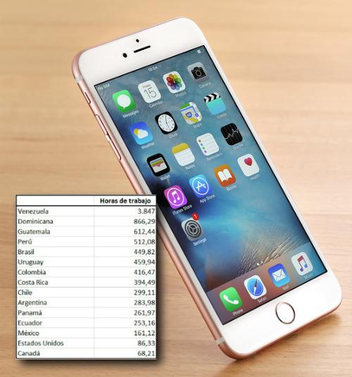 0d565a4060f Lo dice un relevamiento llevado a cabo por una plataforma de comercio  eléctronico, que comparó el precio promedio del iPhone 6 en 15 países de  América con ...