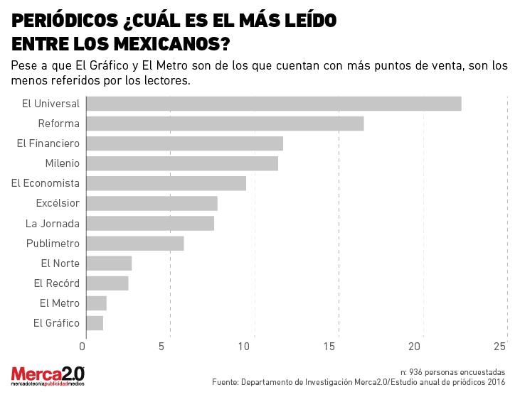 9a523ca5dfede Periódicos ¿cuál es el más leído por entre los mexicanos
